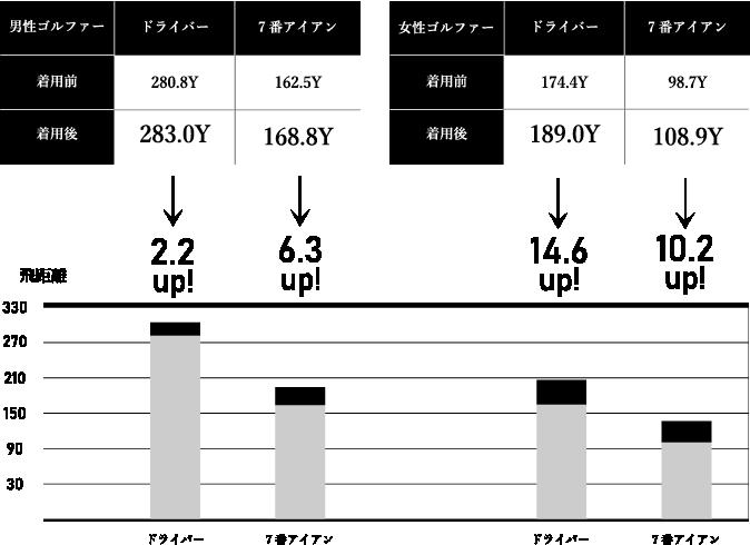 飛距離グラフ